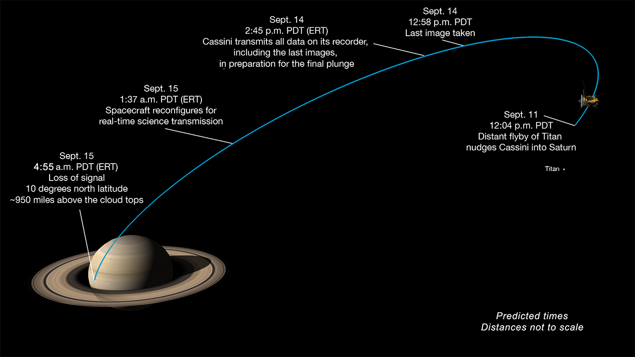 Graphic of Cassini's final dive toward Saturn