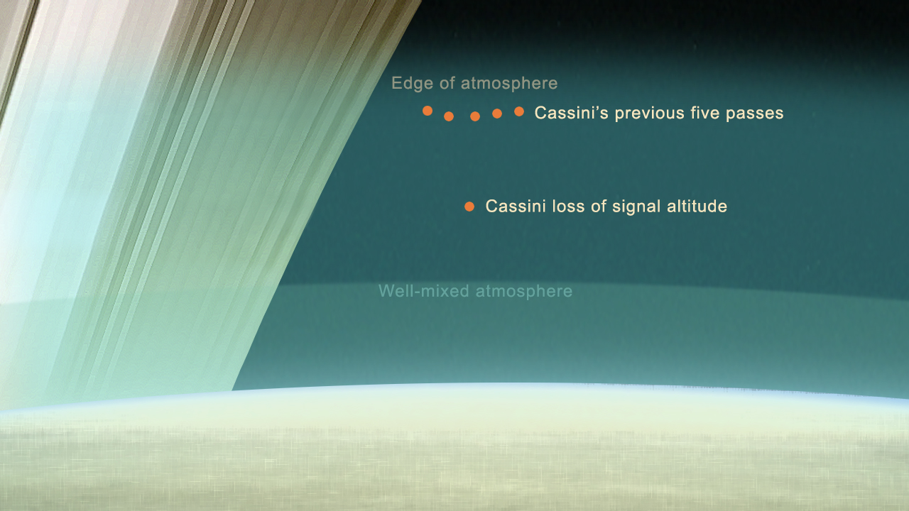 Graphic showing the relative altitudes of Cassini's final five passes