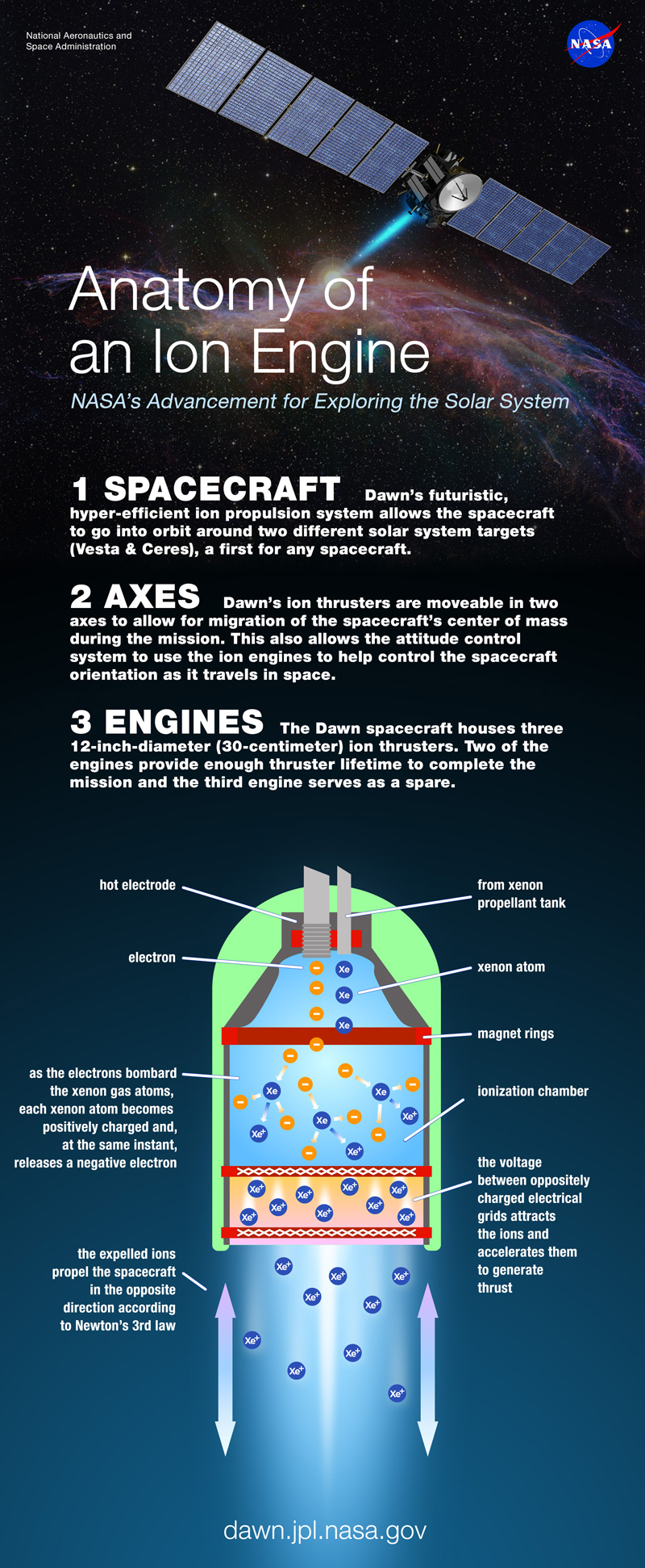 Infographic with diagram of ion propulsion system