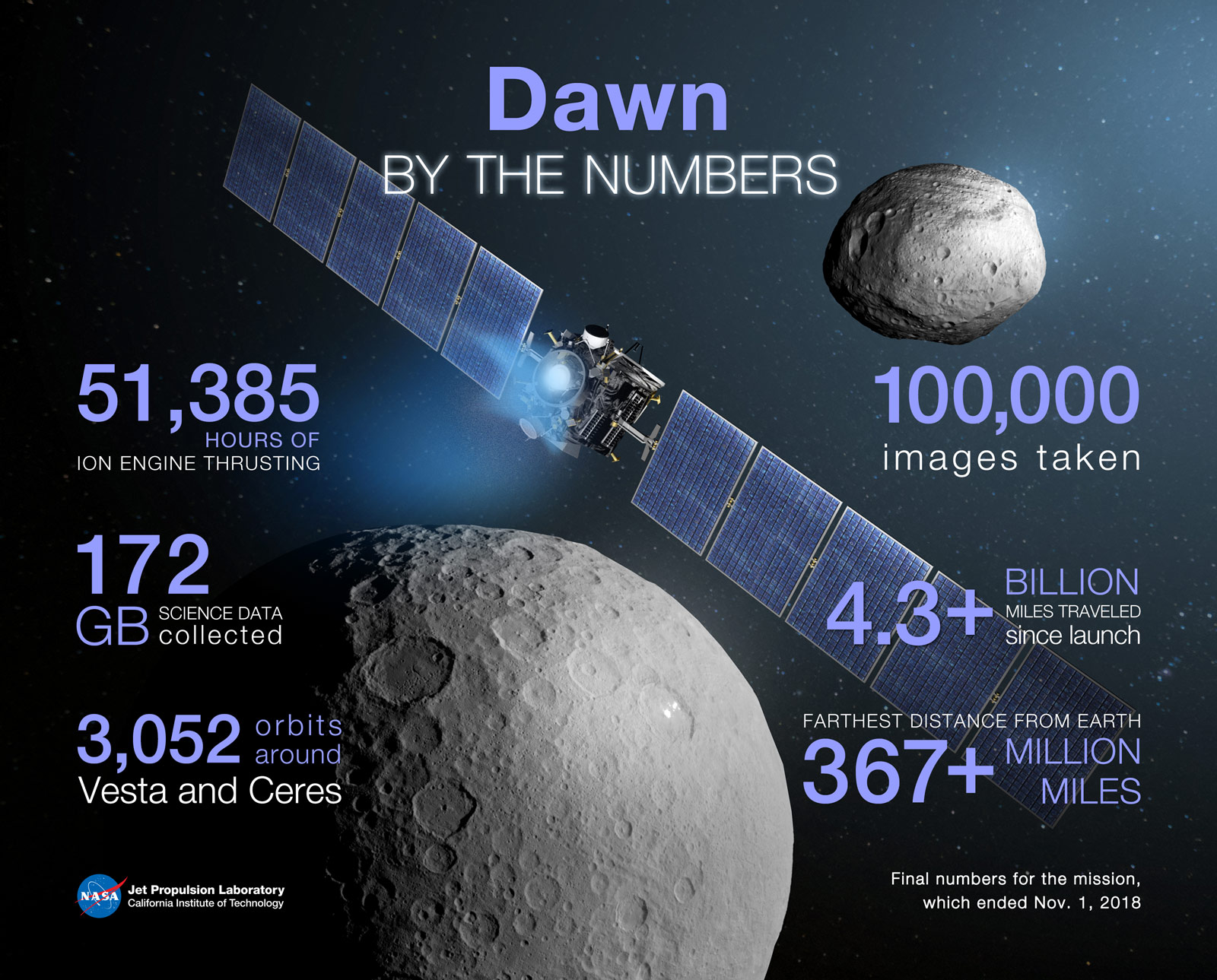 Infographic showing stats on the Dawn mission
