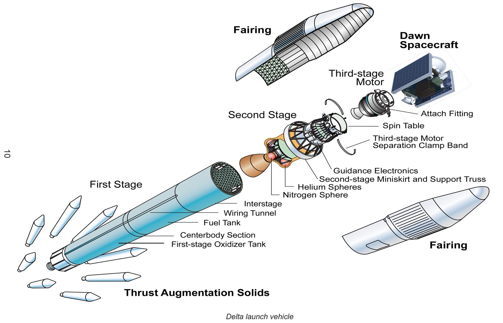 Dawn Launch Vehicle Diagram