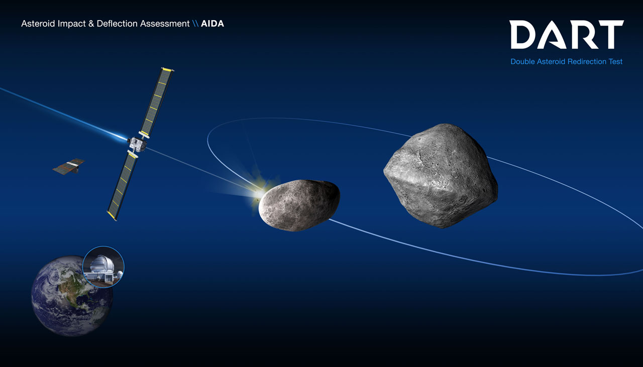 diagram of a spacecraft impacting the smaller of two asteroids