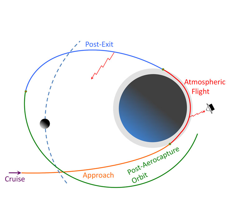 Aerocapture technologies have the potential for enabling orbital missions to the outer planets and their satellites with shorter trip times than is practical when achieving orbit capture using conventional chemical propulsion.