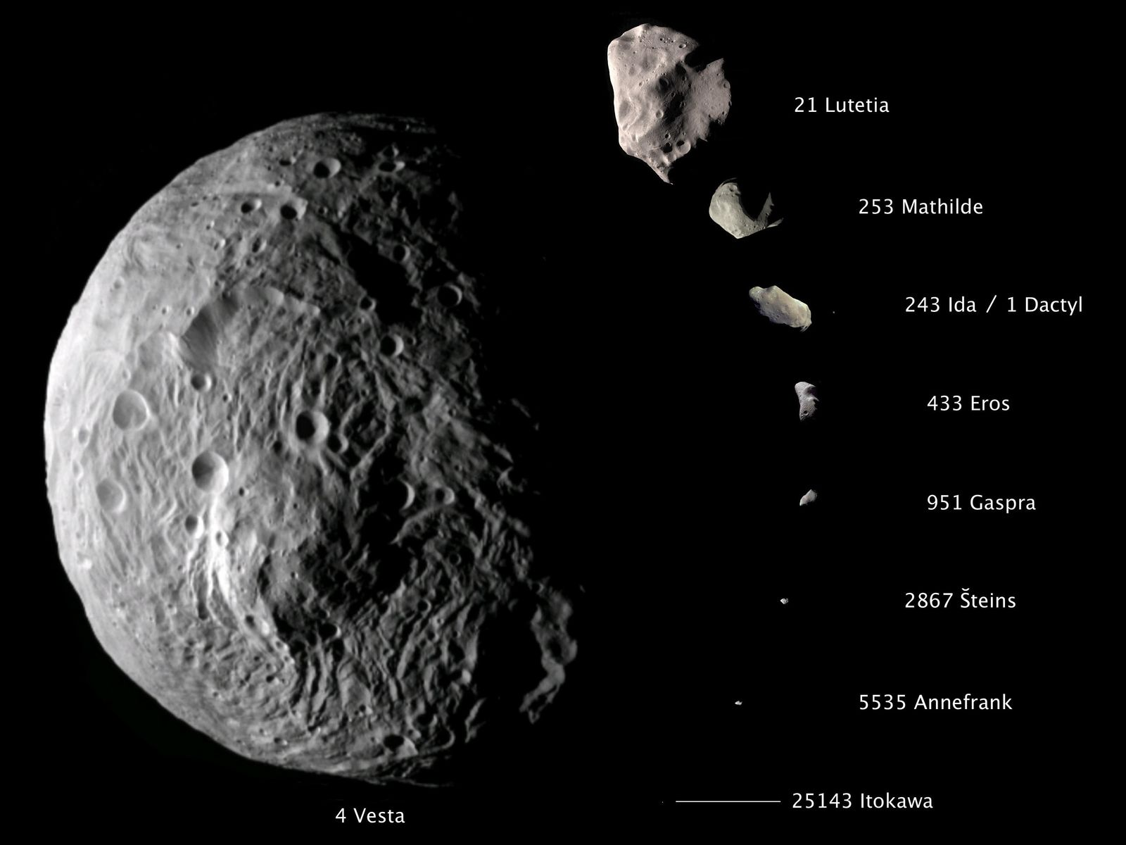 This composite image shows the comparative sizes of nine asteroids. Up until now, Lutetia, with a diameter of 81 miles (130 kilometers), was the largest asteroid visited by a spacecraft, which occurred during a flyby.