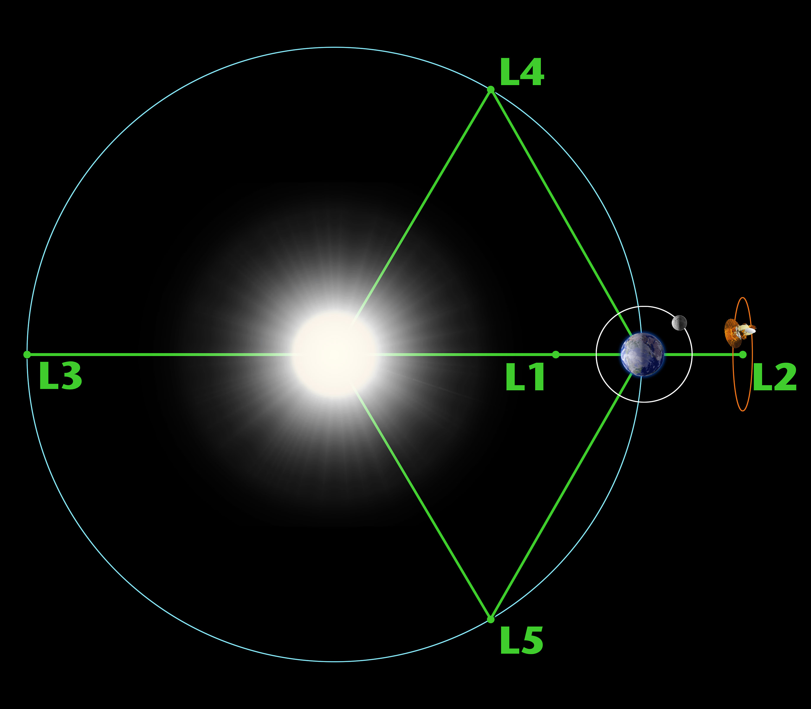 Illustration showing balance points between Earth and Sun.