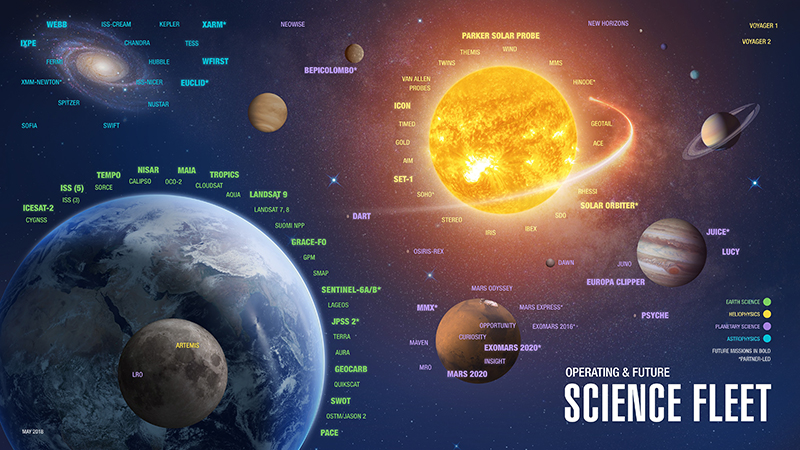 Graphic showing lots of spacecraft across our solar system.