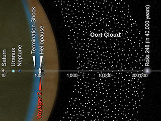 Oort Cloud and Scale of the Solar System (Infographic)