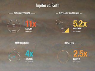 How Do Jupiter and Earth Compare